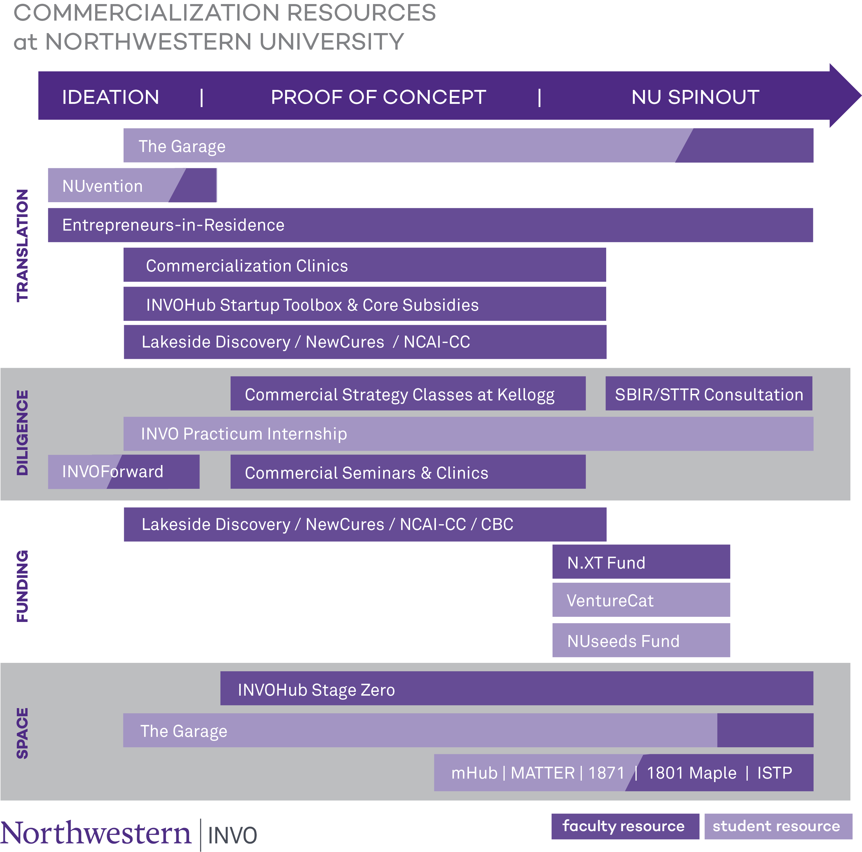 Commercialization Resources at Northwestern University